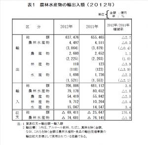2012yushutsu-data01
